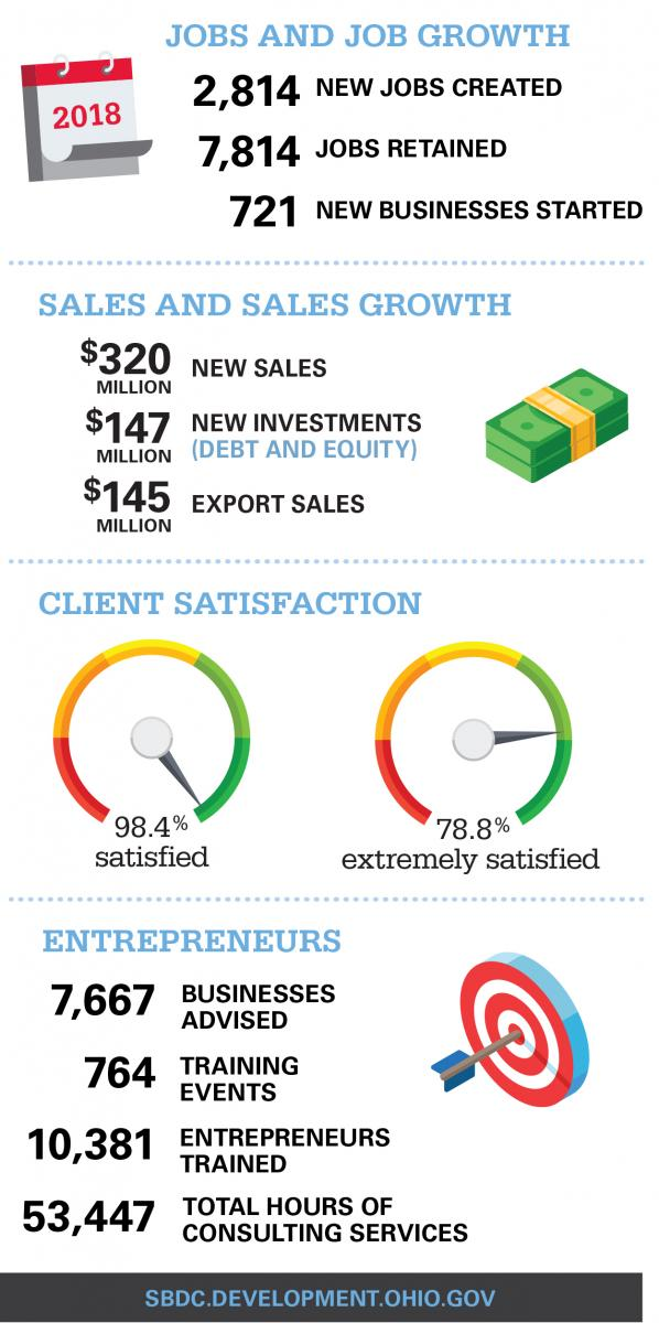 SBDC helps businesses grow, increase sales, create and